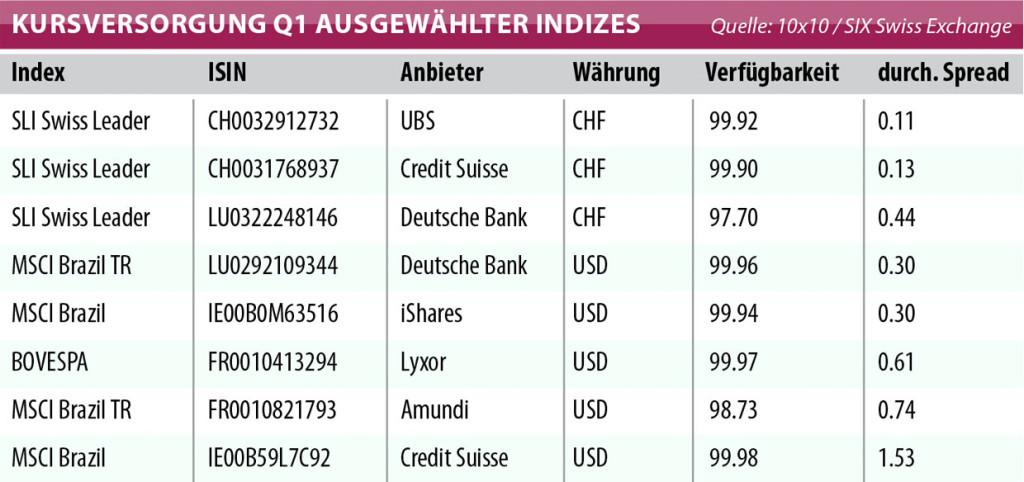 2011-03-tab-chart-kompakt