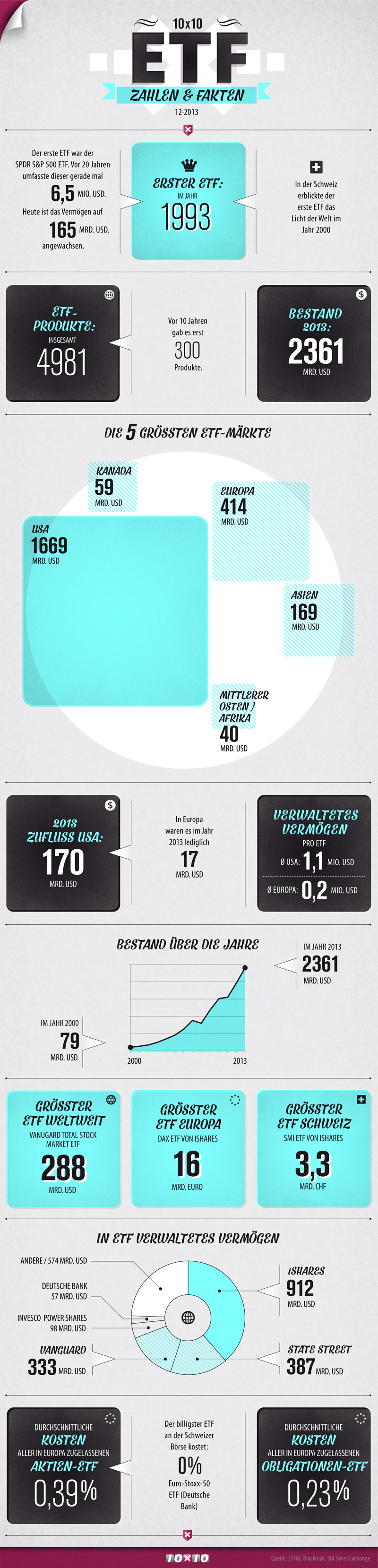 ETF-Infografik-10x10-3