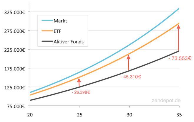 Fonds-ETF-Vergleich
