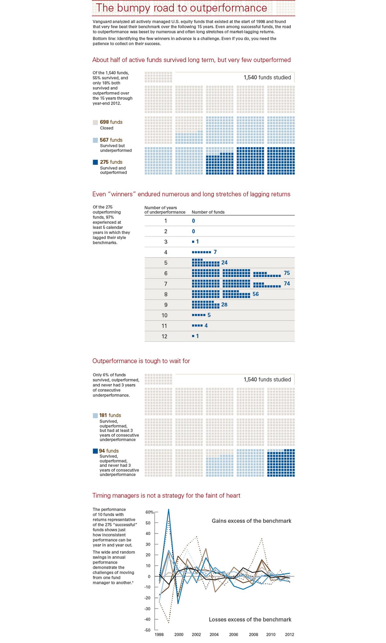 2014-outperformance