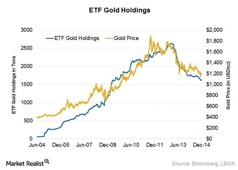 ETF-holdings