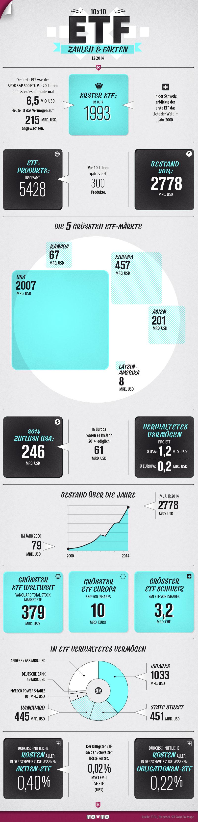 ETF-Infografik-2014-10x10-3