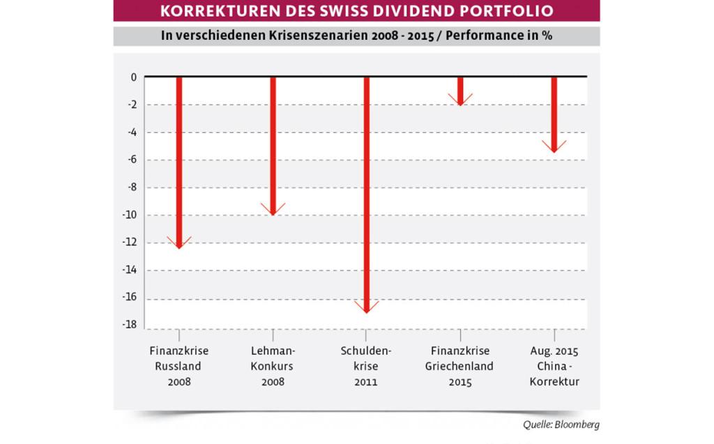 AmW-Baenz-Chart
