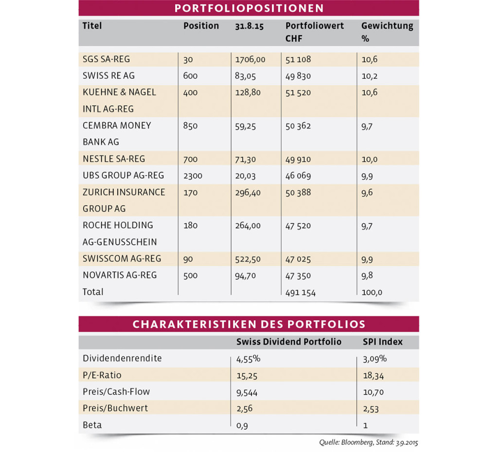 AmW-Baenz-Tabellen-2015
