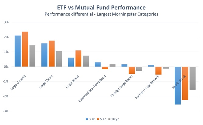 ETF-Mutual-Fund-Performance