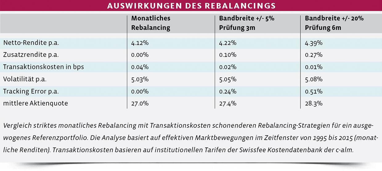Auswirkungen-Rebalancing