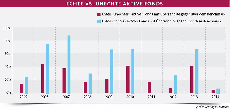 echte-vs-unechte-fonds