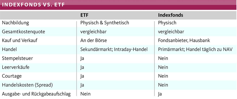 Indexfonds versus ETF