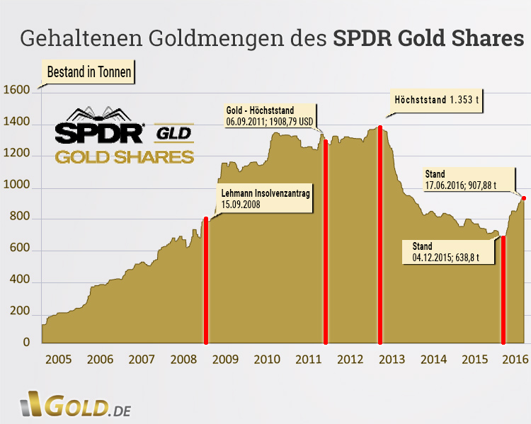 gold-etf-spdr-gold-shares