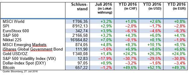 Börsen auf Erholungskurs