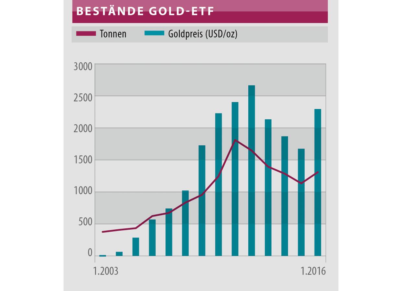 Bestände Gold-ETF