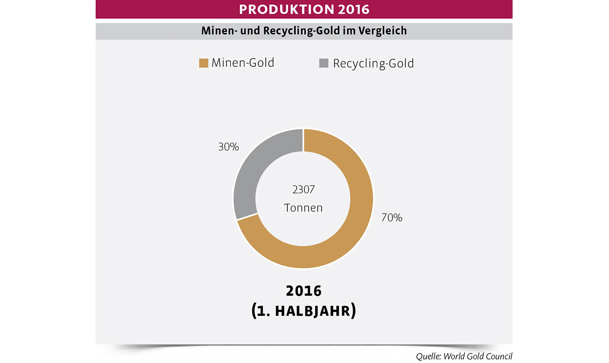 AmW-2-2016-Produktion-Gold