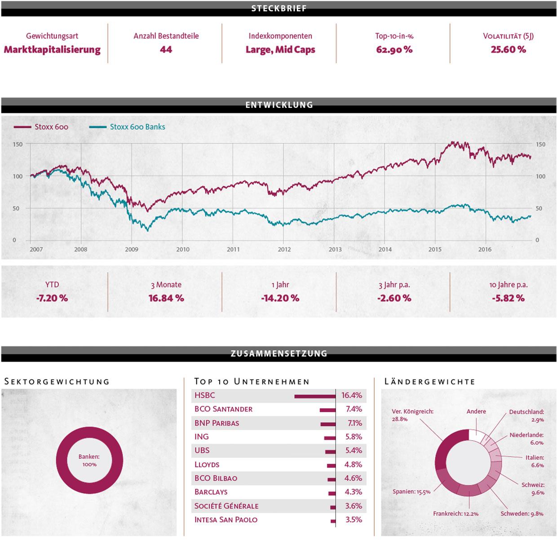 Charts-IndexAnalyse-09-2016