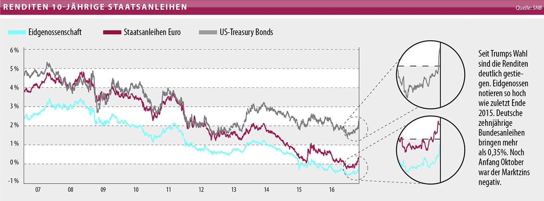 Obligationen-ETF