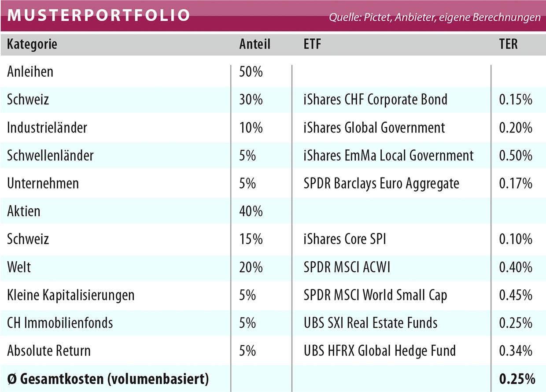 ETF Weltportfolio