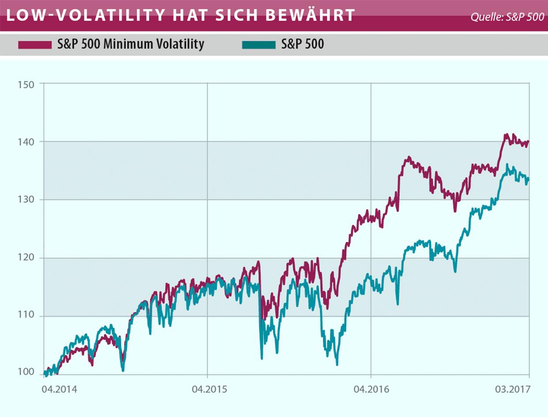 Low Volatility