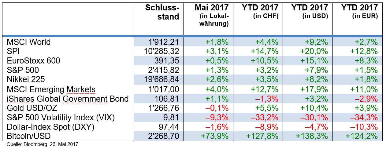 Börsenkollaps
